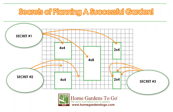 SQUARE FOOT GARDENING 101 DAY TWO  The Secrets for Planning a Successful  Garden. Square Foot Gardening 101  Secrets for a Successful Garden Plan