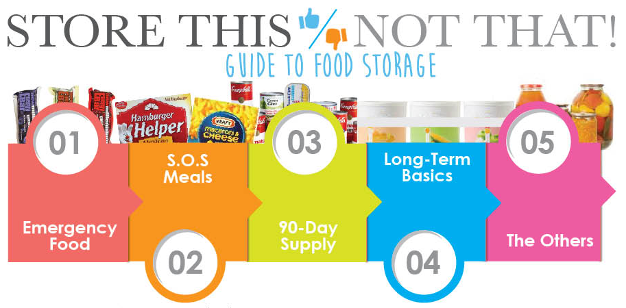 food storage title